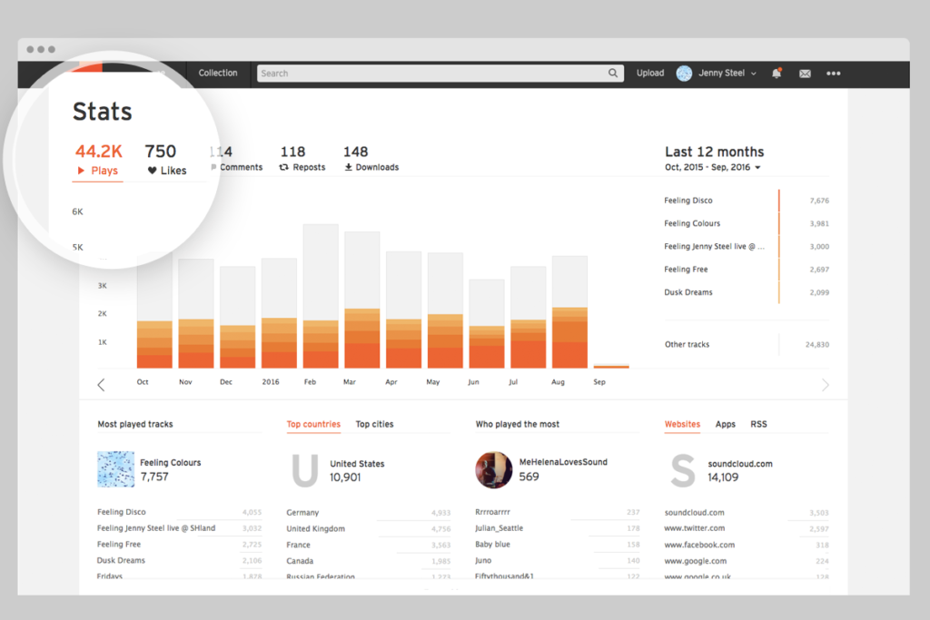 Introducing Soundcloud Marketing Services including Plays, Likes