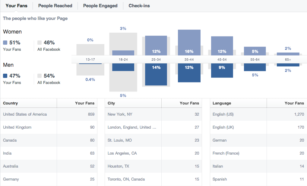 Facebook page insights -> people page
