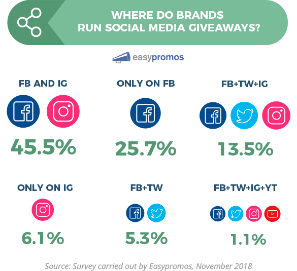Social media giwaways statistics comparison by Social Network